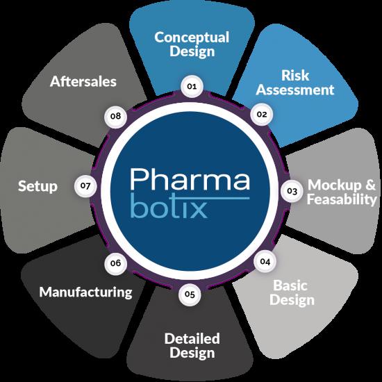 Services Pharmabotix